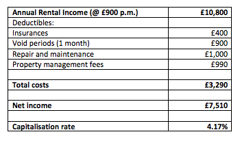 financials_for_an_apartment_that_cost_180000.png