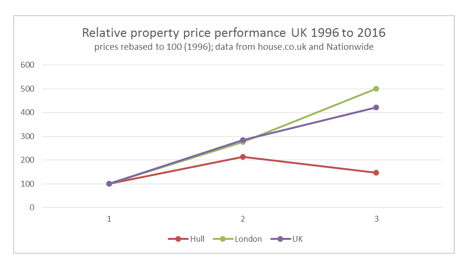 relative_property_price_performance_UK_1996_to_2016.png