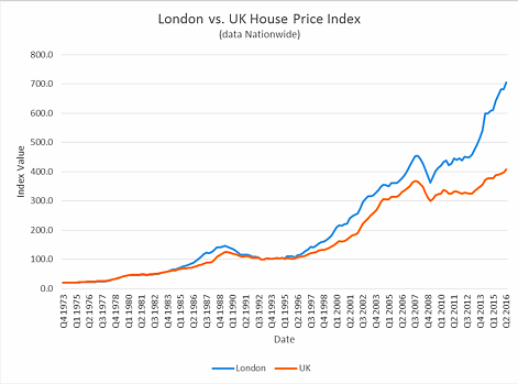 london_vs_uk_house_price_index_edited.png