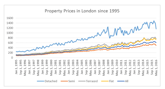 property_prices_in_London_since_1995.png