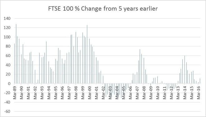 FTSE_100__Change_from_5_years_earlier.jpg