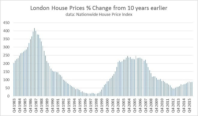 London_House_prices__change_from_10_years_earlier.jpg