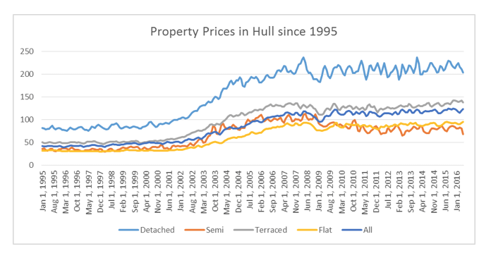 property_prices_in_Hull_since_1995.png