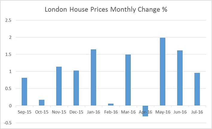 London_House_Prices_Monthly_Change.jpg